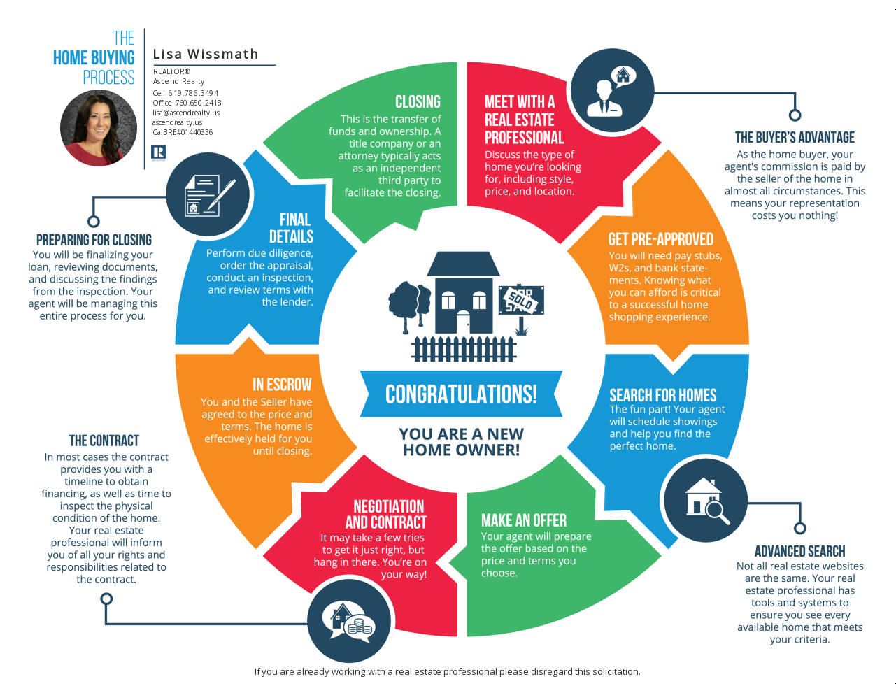 The Home Buyer's Road Map