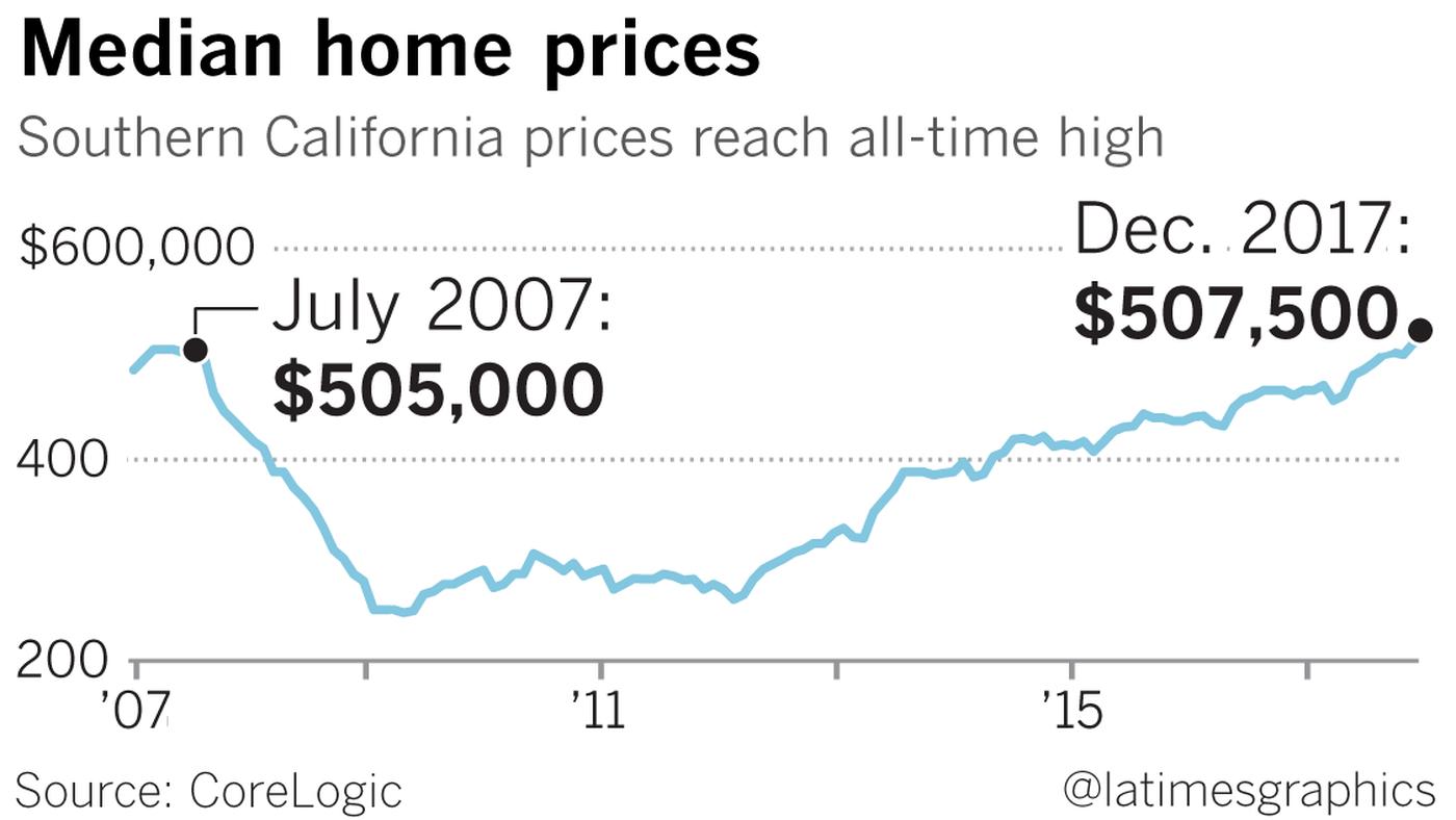SoCal Home Prices Surpass Balloon-Era Highs